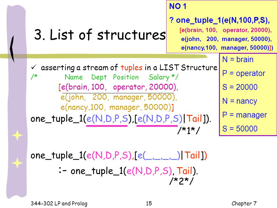 3. List of structures one_tuple_1(e(N,D,P,S),[e(N,D,P,S)|Tail]). /*1*/
